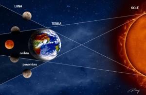 eclissi-di-sangue-300x196.jpg